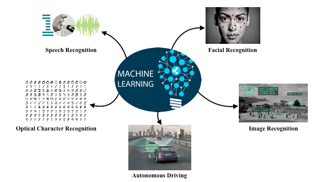 Image result for machine learning application