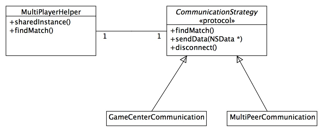 UML class diagram of the example game