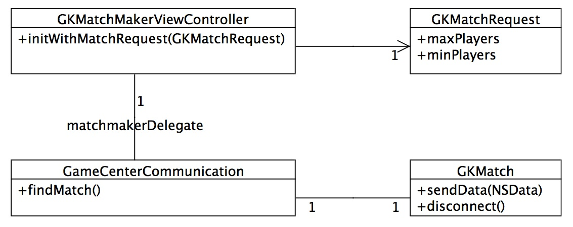 Ios multiplayer games tutorial uml class diagram of the game center api ccuart Image collections