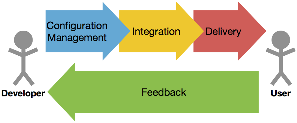 Continuous Delivery in Corporate Environments